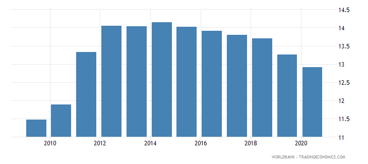 sri lanka number of listed companies per 1000000 people wb data