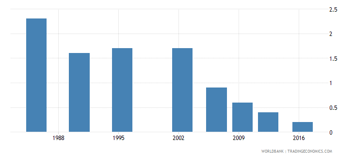 sri lanka number of poor at $1 90 a day 2011 ppp millions wb data