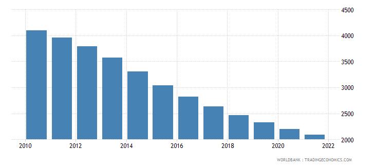 sri lanka number of under five deaths wb data