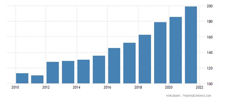 sri lanka official exchange rate lcu per us dollar period average wb data
