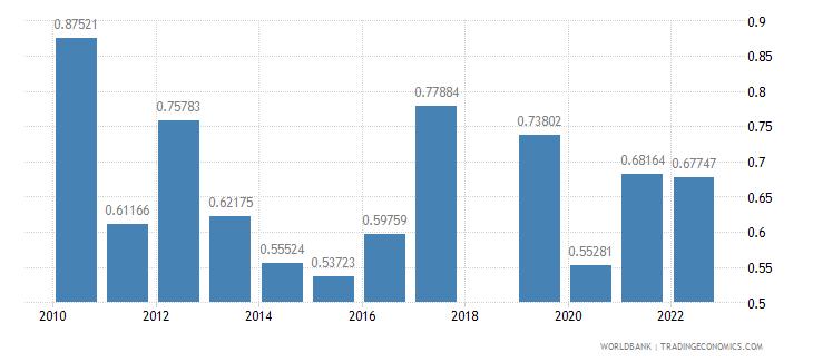 sri lanka ores and metals exports percent of merchandise exports wb data