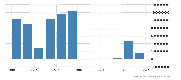 sri lanka other taxes current lcu wb data