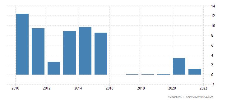 sri lanka other taxes percent of revenue wb data