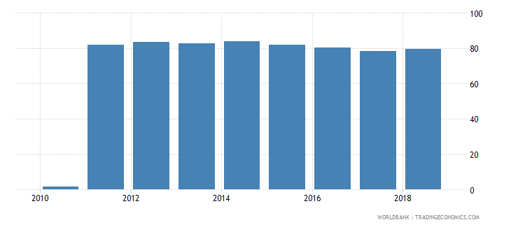 sri lanka percentage of enrolment in pre primary education in private institutions percent wb data