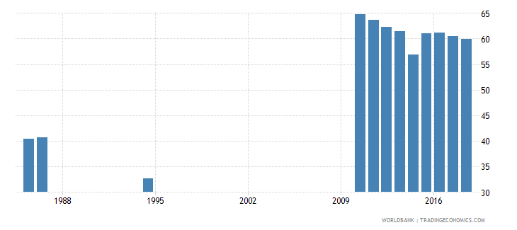 sri lanka percentage of students in tertiary education who are female percent wb data