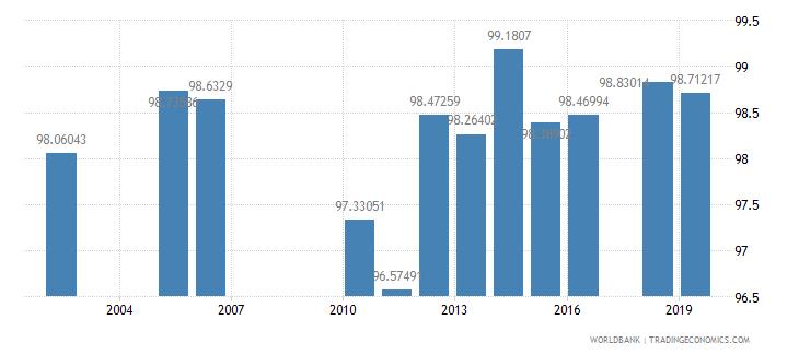 sri lanka persistence to grade 5 total percent of cohort wb data