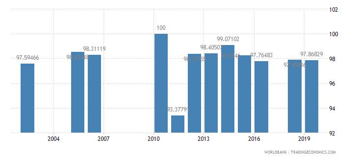 sri lanka persistence to last grade of primary male percent of cohort wb data