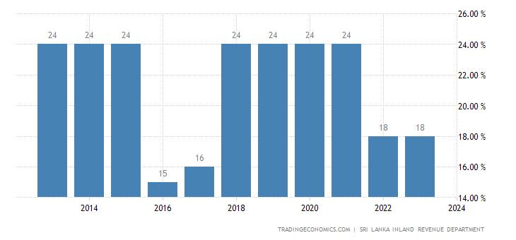 Sri Lanka Personal Income Tax Rate