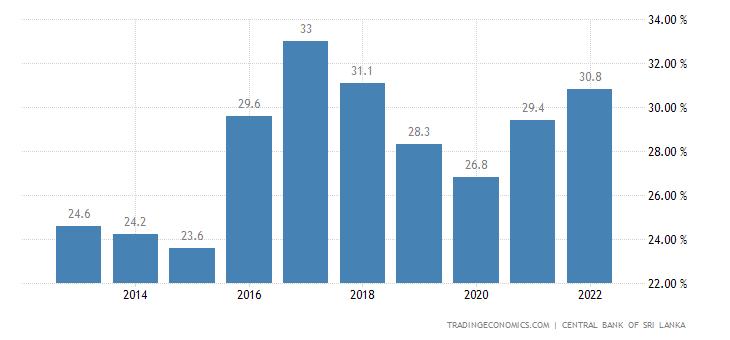 Sri Lanka Household Saving Ratio