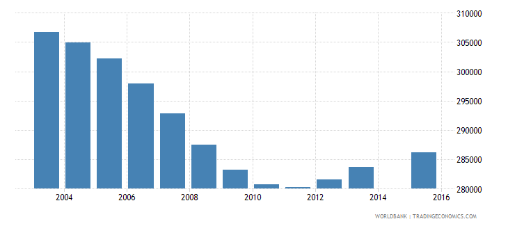 sri lanka population age 1 total wb data