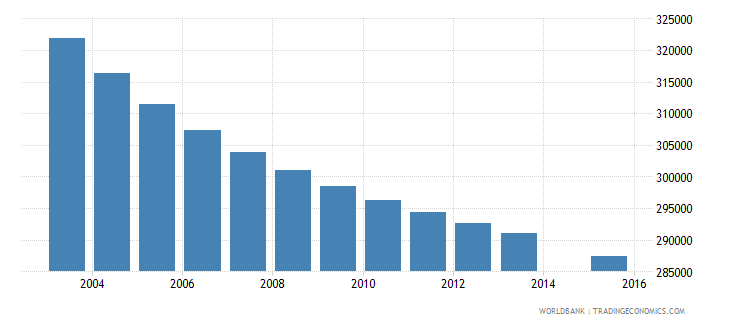 sri lanka population age 10 total wb data