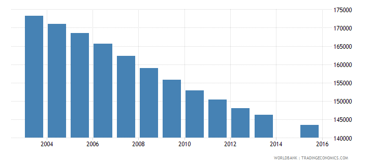 sri lanka population age 16 female wb data