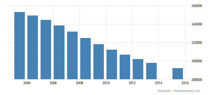 sri lanka population age 16 total wb data