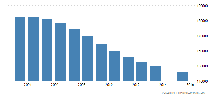 sri lanka population age 19 female wb data