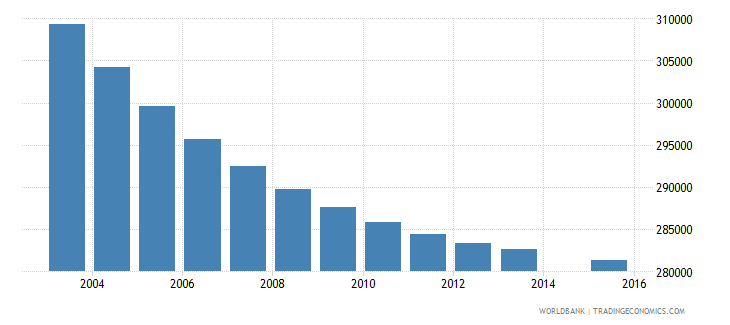sri lanka population age 2 total wb data