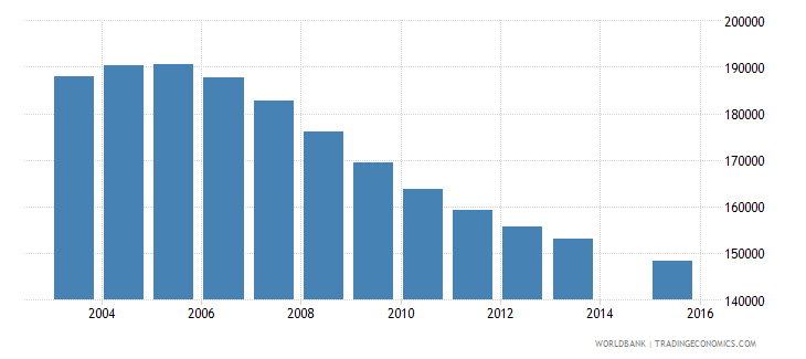sri lanka population age 21 female wb data