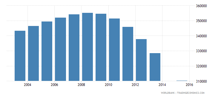 sri lanka population age 24 total wb data