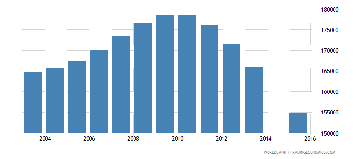 sri lanka population age 25 female wb data
