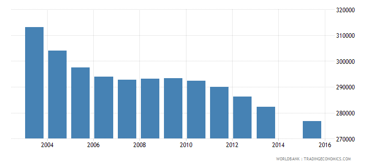 sri lanka population age 4 total wb data