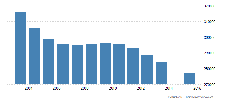 sri lanka population age 6 total wb data