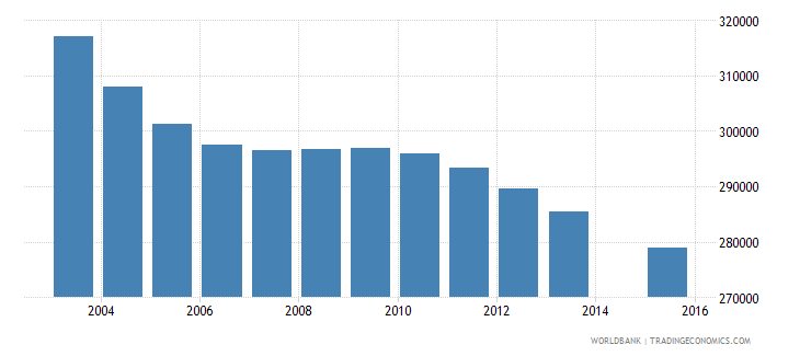 sri lanka population age 7 total wb data