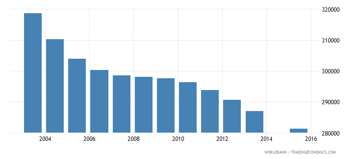 sri lanka population age 8 total wb data