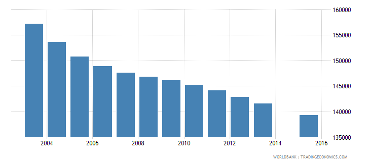 sri lanka population age 9 female wb data