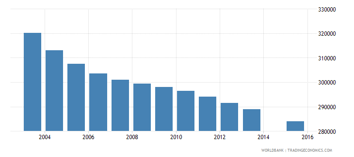 sri lanka population age 9 total wb data