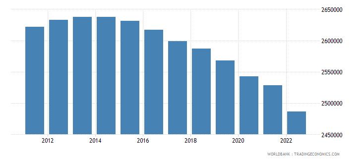 sri lanka population ages 0 14 female wb data
