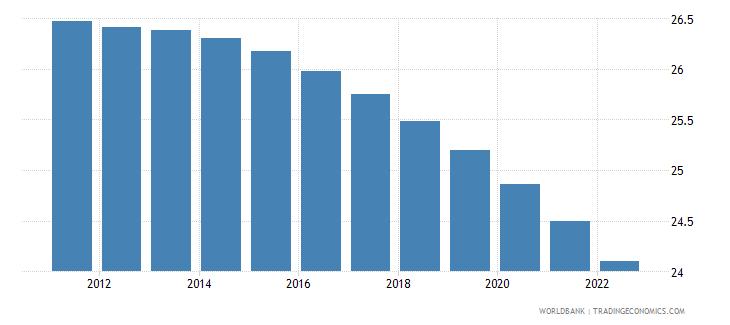 sri lanka population ages 0 14 male percent of total wb data