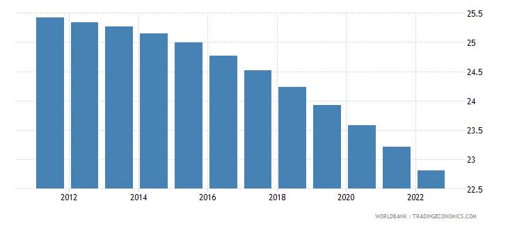sri lanka population ages 0 14 percent of total wb data