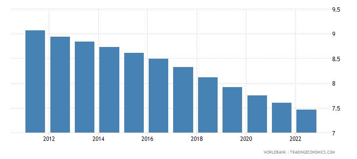 sri lanka population ages 0 4 male percent of male population wb data