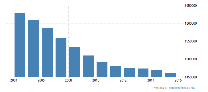 sri lanka population ages 10 14 total wb data