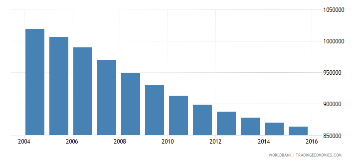 sri lanka population ages 13 18 female wb data