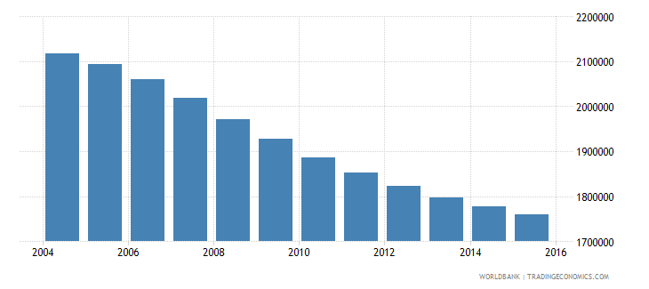 sri lanka population ages 14 19 total wb data