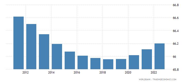 sri lanka population ages 15 64 male percent of total wb data