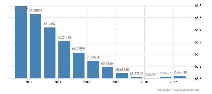sri lanka population ages 15 64 percent of total wb data