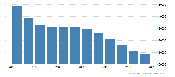 sri lanka population ages 3 5 female wb data
