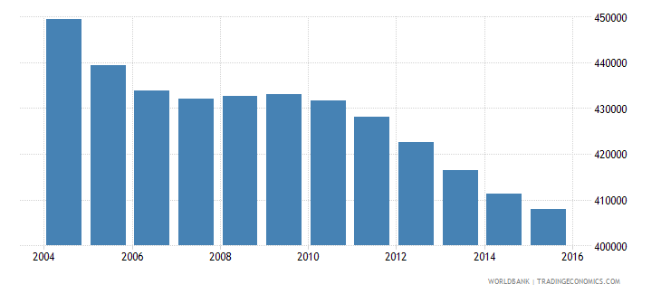 sri lanka population ages 4 6 female wb data