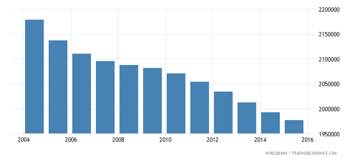sri lanka population ages 5 11 total wb data