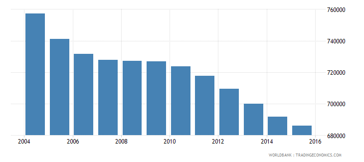 sri lanka population ages 5 9 female wb data