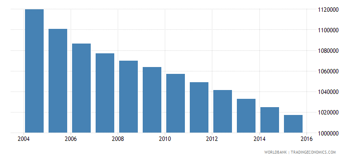 sri lanka population ages 6 12 male wb data