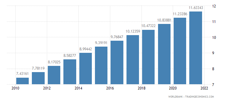 sri lanka population ages 65 and above percent of total wb data