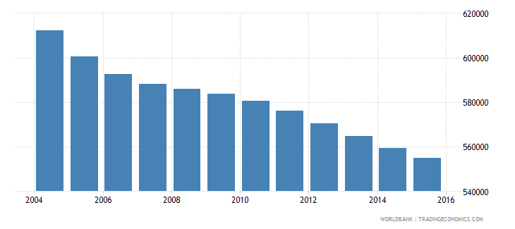 sri lanka population ages 7 10 female wb data
