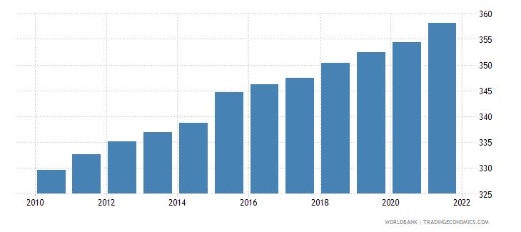 sri lanka population density people per sq km wb data
