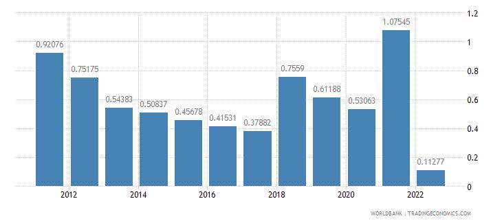 sri lanka population growth annual percent wb data