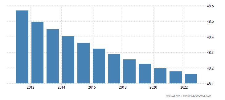 sri lanka population male percent of total wb data
