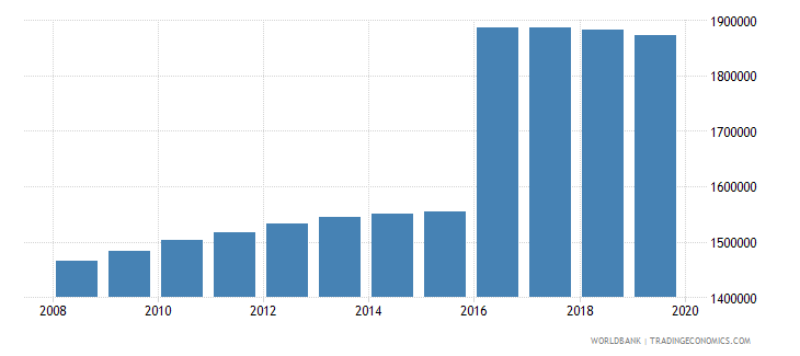 sri lanka population of compulsory school age female number wb data