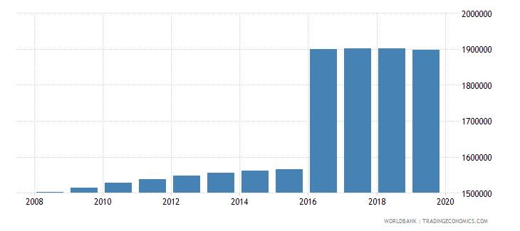 sri lanka population of compulsory school age male number wb data