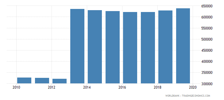 sri lanka population of the official age for post secondary non tertiary education both sexes number wb data